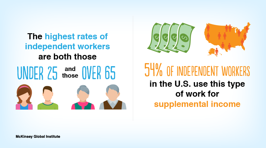 Rates of Independent Workers