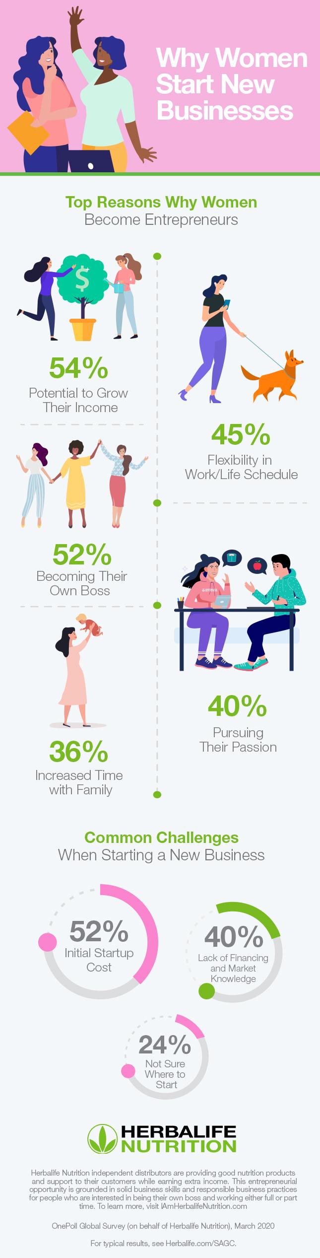 Herbalife_Nutrition_Women_Entreneurship_Infographic