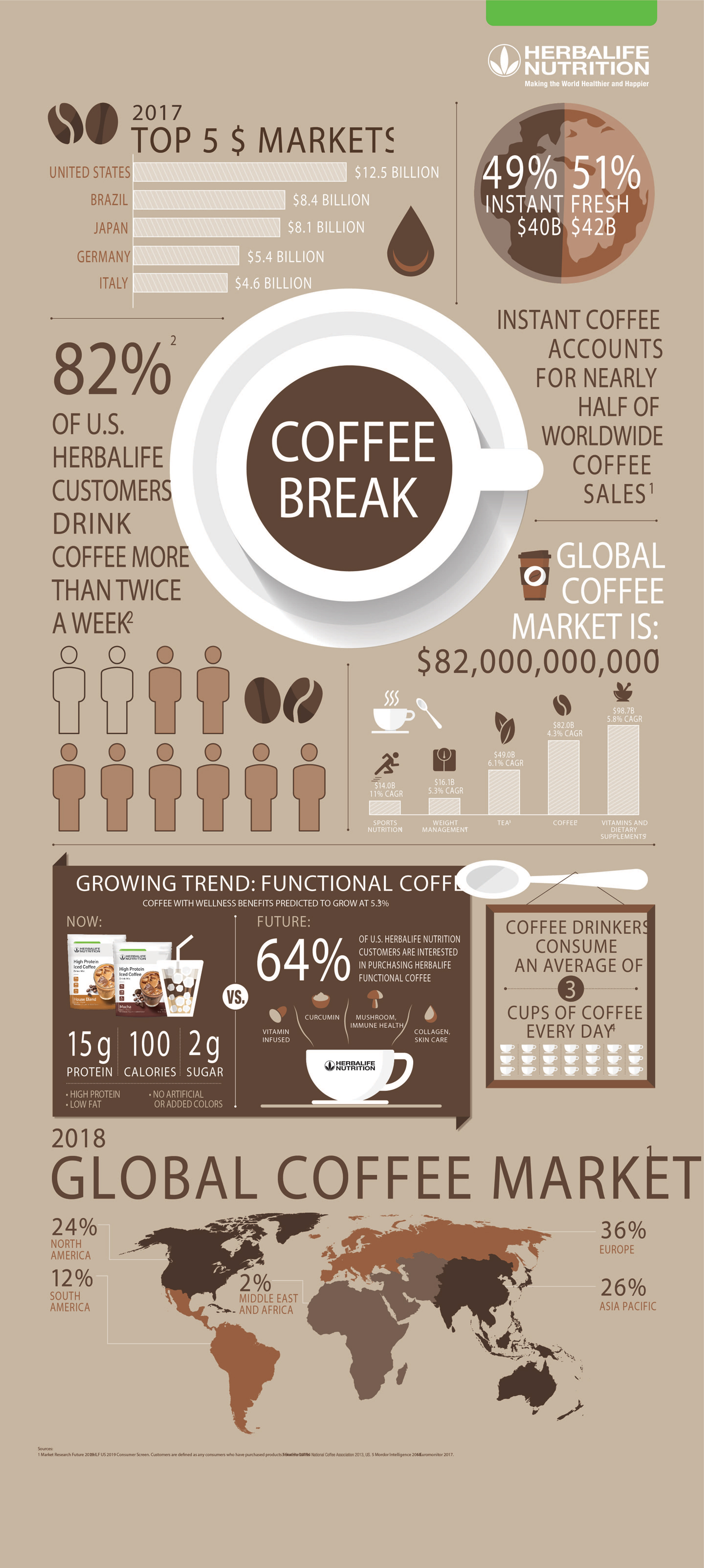 High Protein Iced Coffee Infographic