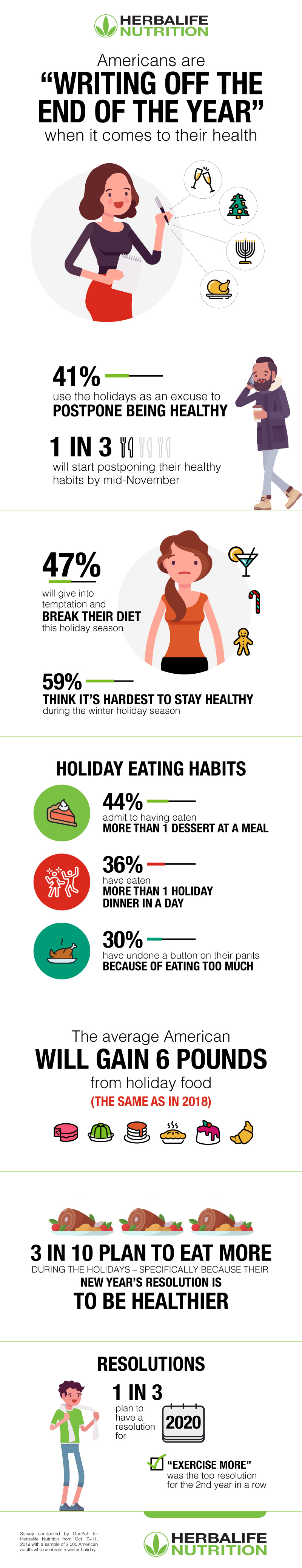 Holiday Eating Trends Infographic