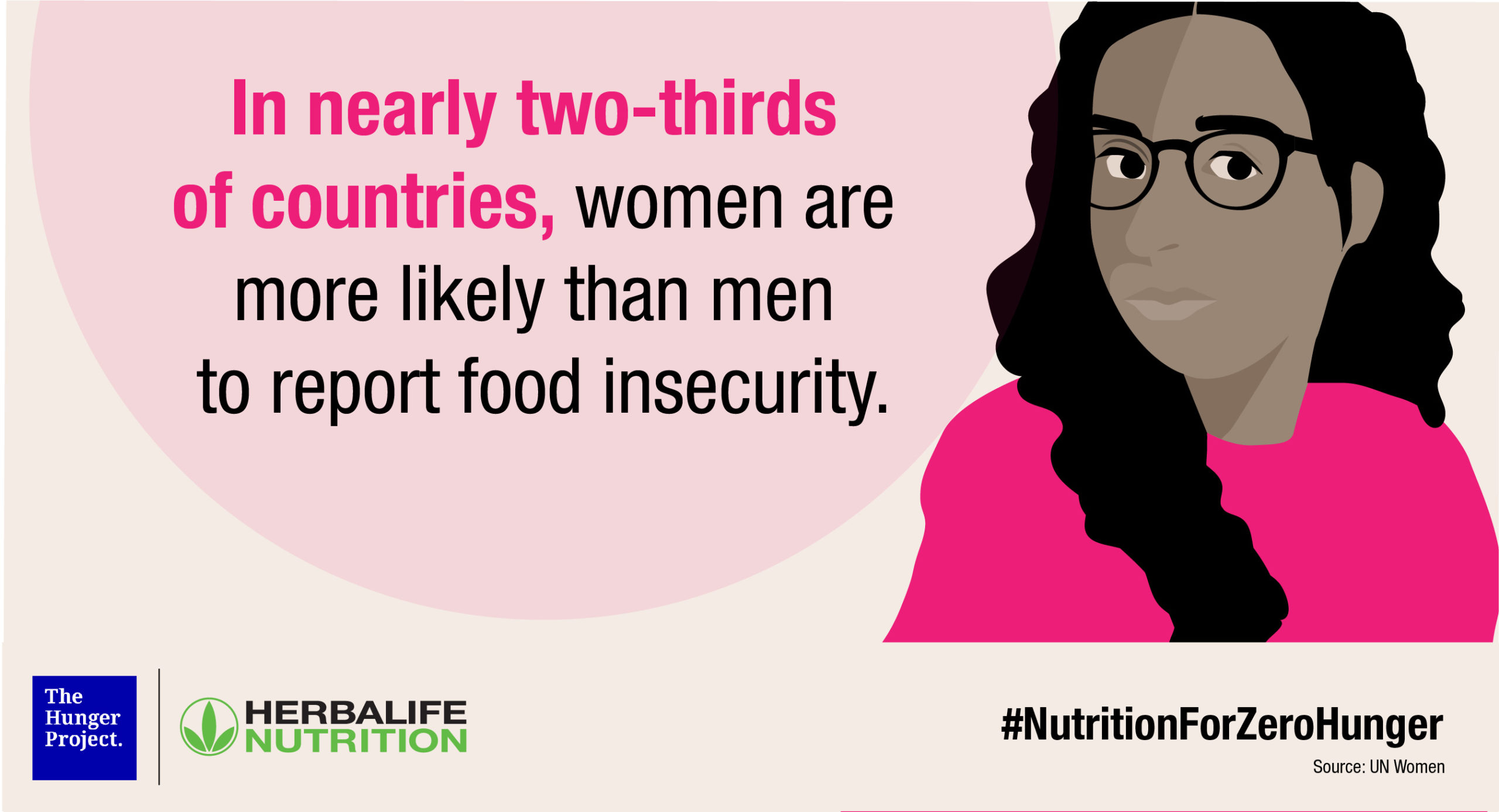Women and Food Insecurity