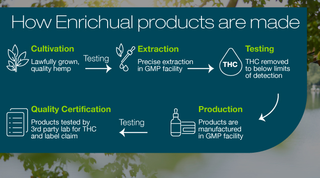 How Enrichual products are made