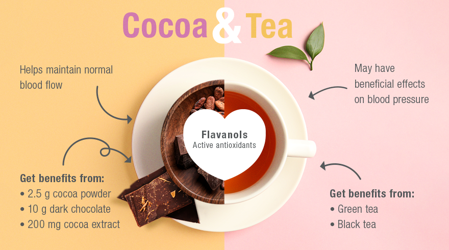 Cocoa and Tea Benefits