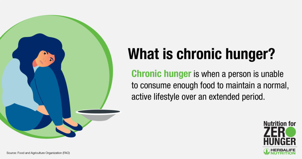 What is chronic hunger